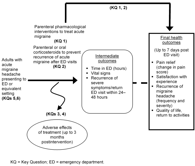 Figure 1 provides an analytic framework to illustrate the population, interventions, and outcomes that will guide the literature search and synthesis. This figure depicts the Key Questions within the context of the PICOTS described in the previous section. In general, the figure illustrates how parenteral pharmacological interventions and parenteral or oral corticosteroid interventions versus standard care, placebo, or an active comparator may result in intermediate outcomes such as time in ED, recurrence of severe symptoms, or return ED visits within 24–48 hours and in final outcomes such as pain relief, satisfaction with experience, quality of life, and return to activities. Adverse events may occur at any point after the treatment is received and will be assessed up to 3 months postintervention.