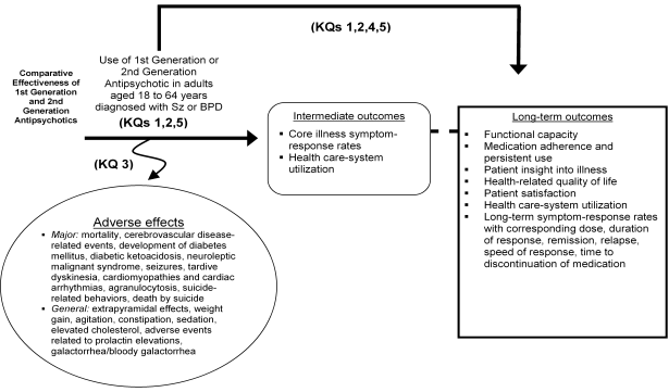 Figure 1 depicts the key questions within the context of the framework described in the previous section. We will compare the efficacy and effectiveness of commercially available FDA-approved FGAs and SGAs in a population of adults (18–64 years of age) who have been diagnosed with Schizophrenia, Schizophrenia-related psychoses, or bipolar disorder by using 1) intermediate outcomes such as core illness symptom-response rates, health care-system utilization (KQ1, KQ2, and KQ5); 2) long-term outcomes such as functional capacity, medication adherence and persistent use, patient insight into illness, health-related quality of life, patient satisfaction, health care-system utilization, and long-term symptom-response rates with corresponding dose, duration of response, remission, relapse, speed of response time, time to discontinuation of medication (KQ1, KQ2, KQ4, and KQ5); or 3) both intermediate and long-term outcomes. We will compare medication-associated adverse events in FGAs and SGAs (KQ3). We will compare the benefits and harms of FGAs and SGAs in different subpopulations (KQ5), including but not limited to disorder subtypes, gender, age group (18–35 yrs, 36–54 yrs, 55–64 yrs), race, and comorbidities.