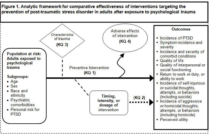 Interventions for the Prevention of Post-traumatic Stress