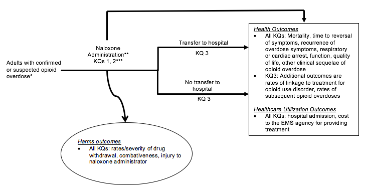 The analytic framework depicts the relationship between the population, intervention, outcomes and harms of naloxone administration by emergency medical services personnel. The far left of the framework describes the target population for treatment as adults with confirmed or suspected opioid overdose who exibit altered mental status, miosis or respiratory distress. To the right of the population is an arrow representing the administration of naloxone. The administration of naloxone arrow has four arrows coming out of it. The first arrow represents the harms of administration including rates/severity of drug withdrawal, combativeness and injury to the naloxone administrator. The second arrow leads directly to the health and healthcare utilization outcomes. Health outcomes include: mortality, time to reversal of symtoms, respiratory or cardiac arrest, function, quality of life, other clinical sequelae of opioid overdose, rates of linkage to treatment for opioid use disorder, and rates of subsequent opioid overdoses. Healthcare utilization outcomes include hospital admission and cost to the EMS agency for providing treatment. The two remaining arrows from naloxone administration to the health and healthcare utilization outcomes represent the transfer of patients to the hospital after naloxone administration, or no transfer to the hospital after naloxone administration.