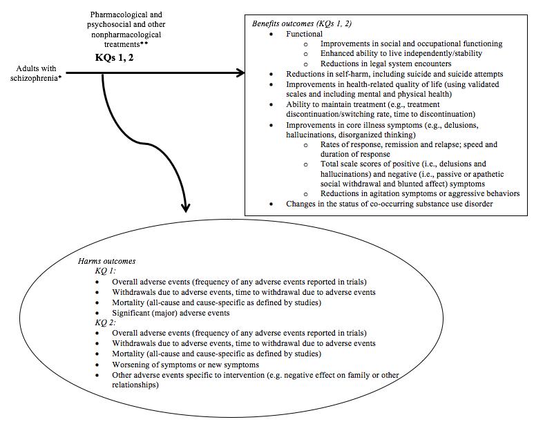 Treatments for adults with schizophrenia effective health care program analytic framework altavistaventures Gallery