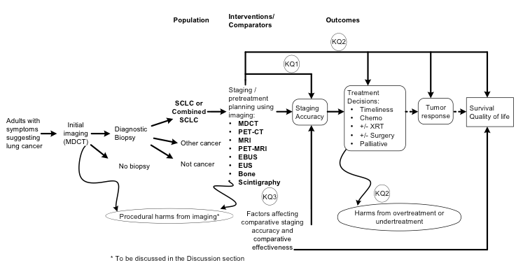 Figure 1: This figure depicts the key questions within the context of the PICOTS described in the previous section. The figure show that the populations of interest (patients with either SCLC or Combined SCLC) are staged using various imaging modalities, which leads to choices in patient management, leading (hopefully) to tumor response and finally to patient-oriented outcomes of survival and quality of life. Key harms of interest are the harms due to overtreatment or undertreatment.