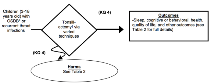 Figure 8 depicts Key Question 4 within the context of the patient, intervention, comparator, and outcomes (PICOS) parameters described in the document. Children between the ages of 3 and 18 years with recurrent throat infections or obstructive sleep-disordered breathing (OSDB) may undergo tonsillectomy (which includes tonsillectomy, adenotonsillectomy, or partial tonsillectomy) using different surgical techniques (e.g., cautery, cold dissection). Outcomes resulting from treatment may include changes in sleep measures; cognitive or behavioral changes; changes in health care utilization; health outcomes including growth velocity; time to return to usual activities; persistence of OSDB; and quality of life including missed school or work. Harms may occur at any point after the intervention is received and may include emergency room visits for bleeding, pain, dehydration, and nausea and vomiting.