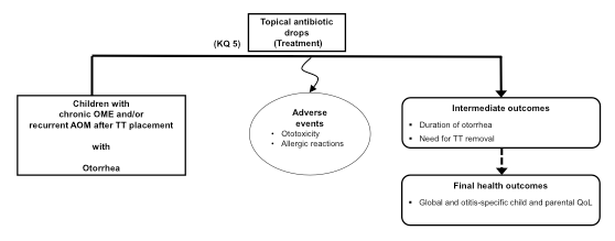 The third figure considers the comparative effectiveness of topical antibiotic drops for the treatment of otorrhea as discussed in key question 5. Potential adverse outcomes include ototoxicity or allergic reactions. Intermediate outcomes associated with treatment of otorrhea are duration of otorrhea and need for removal of tympanostomy tubes. The final health outcomes of treatment for otorrhea are global and otitis-specific child and parental quality of life.