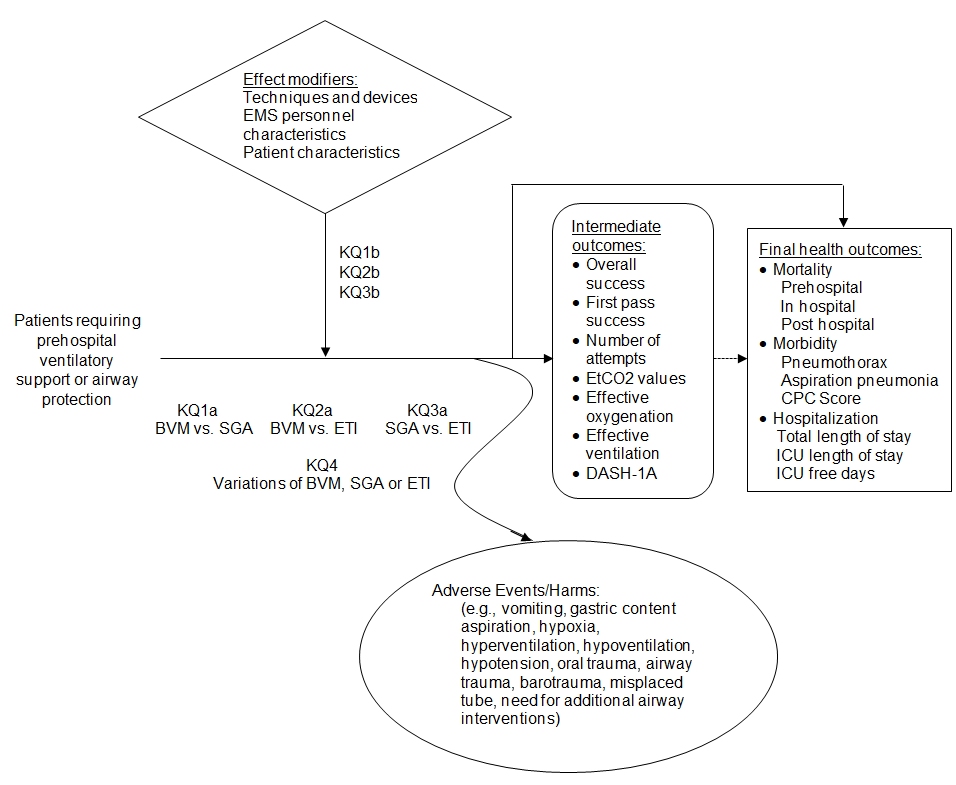 The analytic framework depicts the relationship between the population, interventions, outcomes, and harms of prehospital airway management using bag valve mask ventilation, supraglottic airway insertion, and endotracheal intubation.