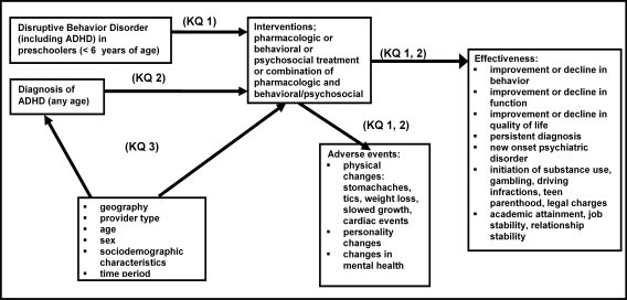 Figure 1: This figure depicts the key questions within the context of the PICOT (population, intervention, comparison, treatment). The figure illustrates how geography, age, provider type, and socio-demographic characteristics may influence the diagnosis and the treatment of ADHD (Attention Deficit Hyperactivity Disorder), ODD (Oppositional Defiant Disorder) and CD (Conduct Disorder). Treatment results in outcomes of improvement or decline in behavior, function or quality of life. Other effects are new onset psychiatric disorder, initiation of substance use, gambling, driving infractions, teen parenthood, legal charges, academic attainment, job stability, relationship stability, physical health, and changes in mental health.