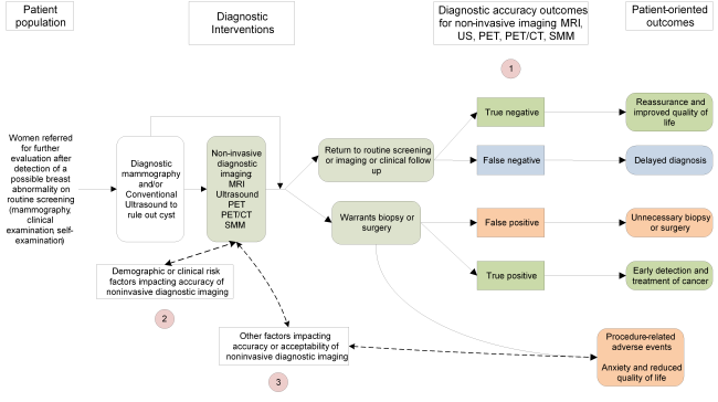 This figure depicts the key questions within the context of the patient population, diagnostic tests, subsequent interventions, and outcomes. In general, the figure illustrates how the use of additional non-invasive imaging tests may affect decisions about patient management, and how such decisions may impact patient outcomes. The Key Questions are depicted within the figure as numbers inside circles. Abbreviations: CT = computed tomography; MRI = magnetic resonance imaging; PET = positron emission tomography; SMM = scintimammography, US = ultrasound.