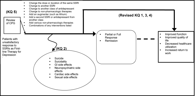 Figure 1 shows a flow diagram indicating the relationship between research questions in this CER. The first box in the figure shows the last question (KQ5) where current guidelines are reviewed. The other questions are related to interventions used following the unsatisfactory response to an SSRI for the index episode of depression. The treatment options following a failed response include the eight options (defined as interventions) for KQ1. Harms associated with any of these interventions are evaluated in KQ2 and can include suicide, sexual dysfunction, gastrointestinal effects and neuropsychiatric effects. The study effects are evaluated in KQ1, 3 and 4, with the latter two questions considering subgroups related to different population subgroups and different types of SSRIs. We note that intermediate outcomes, such as response and remission may precede quality of life or societal outcomes (costs, utilization).