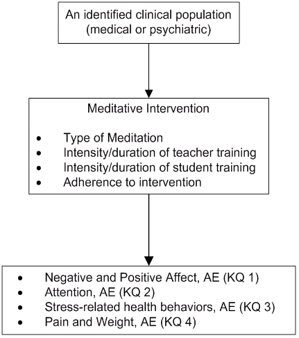 Figure 1: This figure depicts the Key Questions within the context of the PICOTS described in the previous section. Adverse events (AE) may occur at any point after the meditation program.