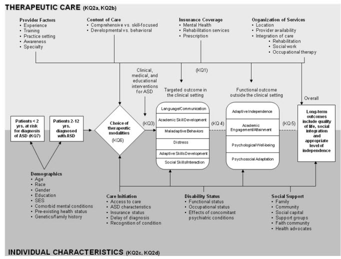 This figure depicts the key questions within the context of the PICOTS described in the previous section. In general, the figure illustrates how patients with ASD enter into treatment choices, which may be modified by factors related to the therapeutic care (provider characteristics, content of care such developmental vs. behavioral) as well as related to the child's individual characteristics (demographics, care initiation such as insurance status, disability status, and social support). Such choices are guided by each child's developmental context as well as factors such as family context, insurance status, co-morbid conditions, etc. and characteristics of the provider (e.g. experience, training, specialty, etc.). Treatments may lead to targeted/short term outcomes in the treatment setting including adaptive and/or academic skills development, distress, language/communication effects, and maladaptive behaviors. Treatment may also lead to functional or long term outcomes outside of the treatment setting including adaptive independence, psychological well-being, academic engagement, and psychosocial adaptation. Treatments may be affected at any point by the therapeutic care factors or characteristics of the individual child noted above. Therapies may also lead to longer term outcomes including quality of life, social integration, and an appropriate level of independence.