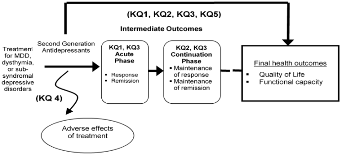 Figure 1. This figure depicts the key questions within the context of the PICOTS described in the previous section. In general, the figure illustrates how second generation antidepressants versus other second generation antidepressants may result in intermediate outcomes such as response or remission and/or long-term outcomes such as quality of life or functional capacity. Also, adverse events may occur at any point after the treatment is received.