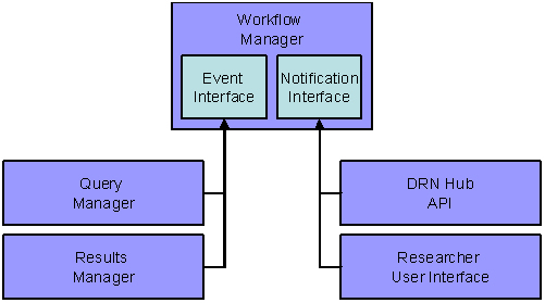 This diagram shows how certain functions cause the system to generate email notifications.