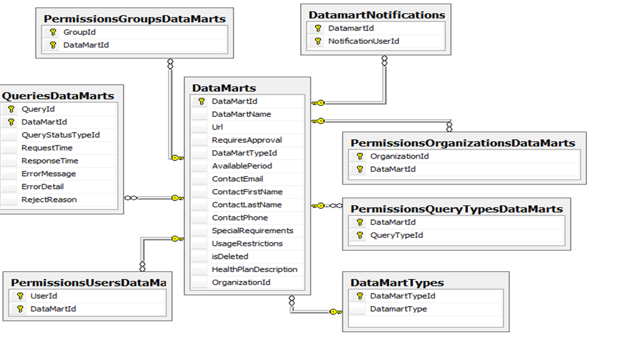 This figure shows the underlying table structure that governs the DataMart Client.