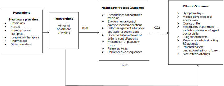 Figure 1 is our analytic framework presenting the Key Questions (KQ) in terms of the populations: physicians, nurses, physio/physical therapists, respiratory therapists, pharmacists, and other providers. Interventions are aimed at our given populations. Healthcare process outcomes are listed as: prescriptions for controller medicine, environmental control practice recommendations, self-management education and asthma action plans, documentation of level of asthma control/severity, prescription of peak flow meter, follow-up visits, and unintended consequences. Clinical outcomes include: symptom days, missed days of school and/or work, quality of life, emergency department visits/hospitalizations/urgent doctor visits, lung function tests, rescue use of short-acting B2 agonists, parental/patient perceptions/ratings of care, side effects of drugs.