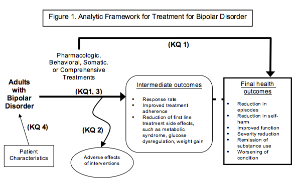 Figure 1 is the analytical framework describing the flow of individuals through the intervention process after diagnosis of bipolar disorder. These patients enter the system and receive an intervention. Interventions can have associated harms which may lead to treatment discontinuation. After treatment initiation, intermediate outcomes may include response to treatment or improvements in adherence to treatment programs. Final health outcomes include remission of acute episodes and reduction of suicidal or self-harming behaviors, and improvements in functioning and health-related quality of life. The figure also shows that patient characteristics prior to treatment can impact the experience of recovery from acute episodes and on-going condition management. Adverse events may also occur at any point after treatment (pharmaceutical, nonpharmaceutical, or comprehensive program) is initiated.