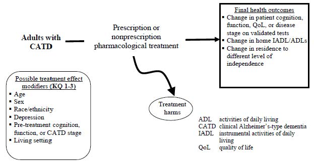 Figure 1. Analytic Framework for Key Questions 1-3: Efficacy, comparative effectiveness and harms of pharmacological treatment for treatment of cognition, function and quality of life in patients with CATD. This figure depicts key questions 1-3 within the context of the PICOTS described in the previous section. In general, the figure illustrates how prescription or nonprescription drug treatment versus control may result in final health outcomes such as changes in cognition, function and quality of life. It also illustrates how adverse events may occur. Finally, it illustrates how the effect of drug treatments versus control on cognitive, functional, quality of life, and harms outcomes may vary as a function of different patient characteristics (possible effect modifiers).