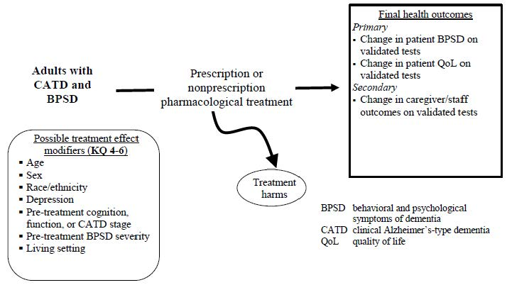 Figure 2. Analytic Framework for Key Questions 4-6: Efficacy, comparative effectiveness and harms of pharmacological treatment for behavioral and psychological symptoms of dementia (BPSD) in patients with CATD who have BPSD. This figure depicts key questions 4-6 within the context of the PICOTS described in the previous section. In general, the figure illustrates how prescription and nonprescription drug treatment versus control may result in final health outcomes such as changes in BPSD, patient quality of life, and caregiver outcomes. It also illustrates how adverse events may occur. Finally, it illustrates how the effect of drug treatments versus control on BPSD, patient quality of life, and caregiver outcomes may vary as a function of different patient characteristics (possible effect modifiers).