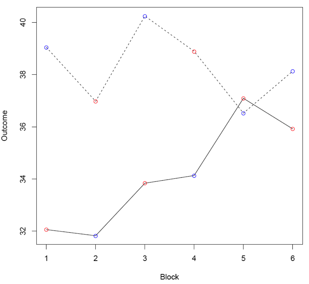 Figure 4-1 plots data from a simulated N-of-1 trial. Two line plots (one indicated by a solid line and the other by a dotted line) describe outcomes for two treatments measured at each of 6 blocks. The vertical axis shows the outcome score and the horizontal axis shows the block (from 1-6). On each line, points are labeled as either red or blue. Patients receive each treatment in each block with the point labeled in red taken first. The outcome for the treatment indicated by the dotted line is generally greater than that associated with the solid line. The outcomes for the dotted line start at about 39 and stay between 37 and 39. The outcomes for the solid line start at 32 and rise to 37 at block 5 before dropping to 36 at block 6. The lines cross briefly at block 5.