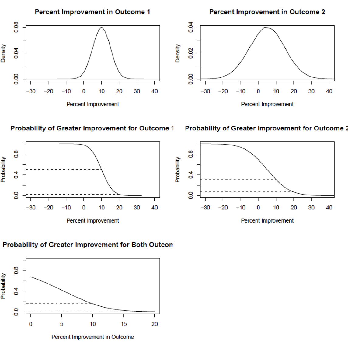 Figure 4-2 shows five plots arranged in three rows with two plots on each of the top rows and one on the bottom. The plots in the top row (titled Outcome 1 and Outcome 2) describe posterior distributions in percent improvement (treatment effect) for two outcomes. For outcome 1, the curve is centered at 10 percent improvement and most of the distributon is between about 0 and 20 percent improvement. Ir corresponds to a normal distribuiton with mean 10 and standard deviation 5. For outcome 2, the curve is centered at 5 with most of the distrbiution between -20 and 30. Ir corresponds to a normal distribuiton with mean 5 and standard deviation 10. The plots in the middle row show the cumulative probability (y-axis) that each outcome improves by at least the percentage amount on the horizontal axis. The curve for outcome 1 starts at a probabiliity of 1 and begins to decline when the percent improvement on the x-axis is -10. It declines in a reverse S-shape until it reaches 0 probability at about 20. Two dotted lines are drawn: one at y = 0.5 continuing to to where the curve is at x=10 and the other near y = 0 continuing over to where the curve is at x=20. The second plot is of a similar form. The curve begins to decline from a probability of 1 at x = -30 and reaches y = 0 when x = 30. The dotted lines are drawn at about y = 0.3 and y = 0.05. The plot in the bottom row shows a line depicting the probability that both outcomes improve by at least the amount on the horizontal axis. The line begins at y = 0.7 when x = 0 and declines to y = 0 at about x = 15. Two horizontal dotted lines are drawn at y = 0.18 and y = 0 over to where the curves are for x =10 and x =20 as in the middle row plots.