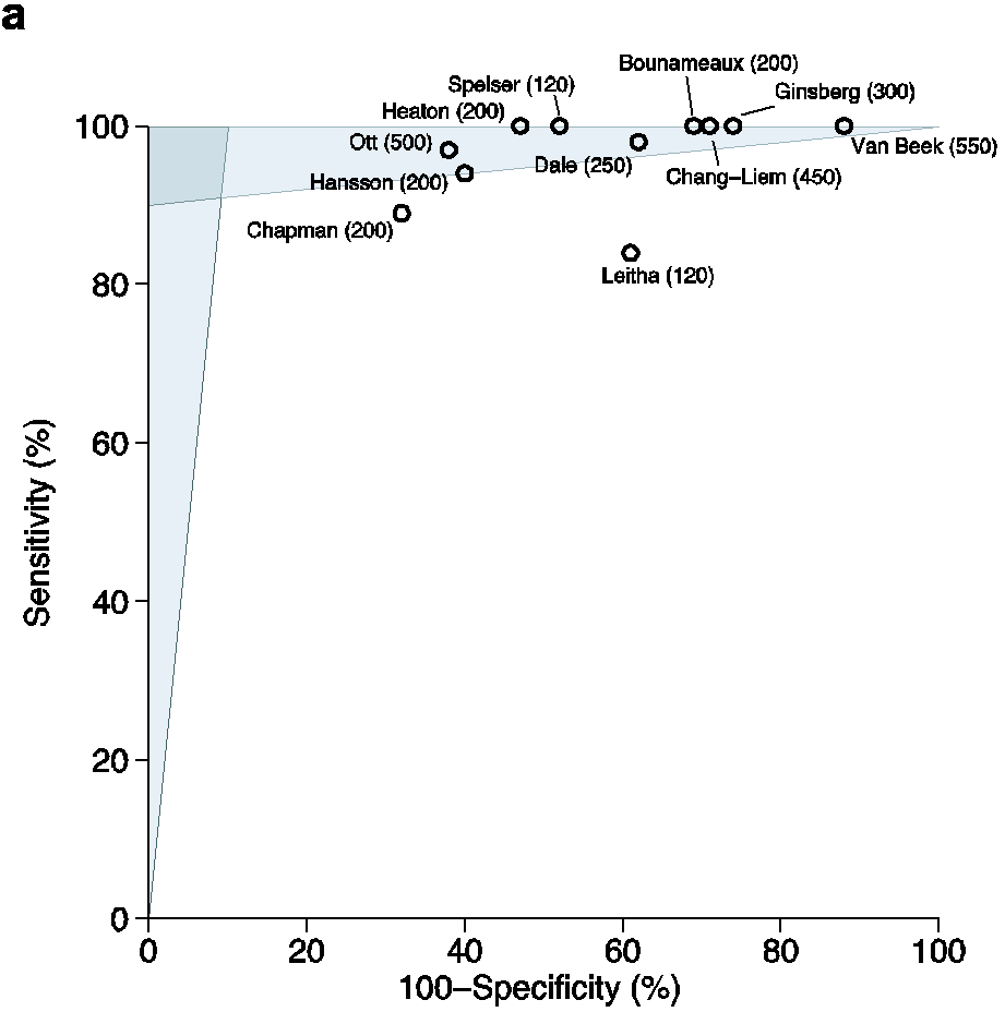 Figure 8–1a. Typical data on the performance of a medical test (D-dimers for venous thromboembolism)