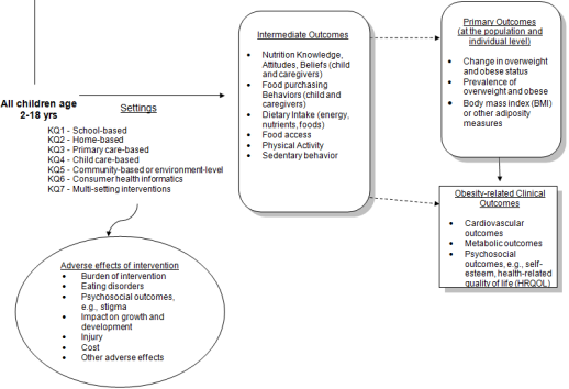 Figure 1 is our analytic framework, presenting the Key Questions (KQ) in terms of the setting of interventions of interest: school-based, home-based, primary care-based, child care based, community based, environment level, and consumer health informatics. Intermediate outcomes of interest are listed: nutrition knowledge attitudes and beliefs; food purchasing behaviors; dietary intake, food access; physical activity, and sedentary behavior. Primary outcomes include change in overweight and obese status, prevalence of overweight and obese, and BMI. Other obesity related outcomes of interest include cardiovascular outcomes, metabolic outcomes, and psychosocial outcomes.