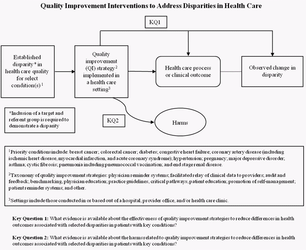"Illustration of a various shapes connected by arrows, a curved line and a dashed line, representing the project topic (established disparity in health care quality for select condition(s)); the intervention of interest (quality improvement strategy implemented in a health care setting); the outcome of interest (health care process or clinical outcome); and the associated observed change in disparity. A small box for key question 1: ""What evidence is available about the effectiveness of quality improvement strategies to reduce differences in health outcomes associated with selected disparities in patients with key conditions?"" is situated between the intervention box and the outcome box. Harms of the intervention are represented within an oval with an attached box for key question 2: ""What evidence is available about the harms related to quality improvement strategies to reduce differences in health outcomes associated with selected disparities in patients with key conditions?"" The first box includes an asterisk to note that a target and referent group must be included to demonstrate a disparity. There are three footnotes at the bottom of the illustration. Footnote one states: Priority conditions include: colorectal cancer screening; diabetes; congestive heart failure; hypertension; maternal/neonatal health including preterm birth; major depressive disorder; asthma; cystic fibrosis; pneumonia including pneumococcal vaccination; and end stage renal disease. Footnote two states: Taxonomy of quality improvement strategies: physician reminder systems; facilitated relay of clinical data to providers; audit and feedback; benchmarking, physician education; practice guidelines, critical pathways, patient education; promotion of self-management; patient reminder systems; and other. Footnote three states: Settings include those conducted in or based out of a hospital, provider office, and/or health care clinic."