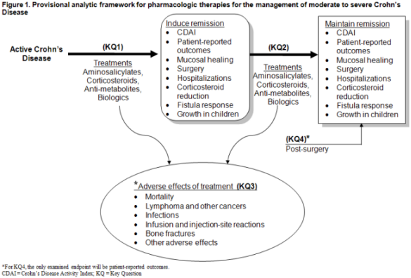 Figure 1 is our analytic framework, presenting the Key Questions in terms of the PICOTS as presented above. An adult or child with active Crohn's Disease is treated with corticosteroids, anti-metabolites, and/or biologics. Treatment can induce remission, which can be measured as Crohn's Disease Activity Index (CDAI), patient-reported outcomes, endoscopic remission, surgery avoidance, hospitalizations, corticosteroid reduction, fistula response and growth in children (KQ1). Treatments can also be used to maintain remission, which is measured by the same set of outcomes (KQ2). Treatment may also be associated with adverse events, such as mortality, lymphoma and other cancers, infections, infusion and injection-site reactions, bone fractures and other adverse events (KQ3). Those patients who have had at least one intestinal resection will be considered as a sub-population of interest and their patient-reported outcomes will be measured (KQ4).
