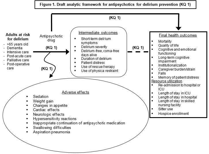 Figure 1 displays our analytic framework for KQ1. It depicts our population, adults at risk for delirium, and the effects antipsychotic drugs have on the intermediate outcomes, final health outcomes, resource utilization outcomes, and adverse effects. The populations, antipsychotic drugs, and outcomes are detailed in the Key Questions section of the protocol.