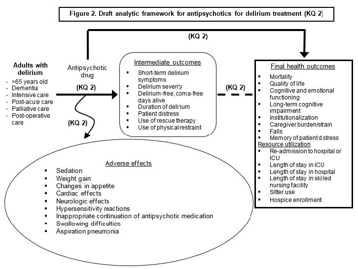 Figure 2 displays our analytic framework for KQ2. It depicts our population, adults with delirium, and the effects antipsychotic drugs have on the intermediate outcomes, final health outcomes, resource utilization outcomes, and adverse effects. The populations, antipsychotic drugs, and outcomes are detailed in the Key Questions section of the protocol.