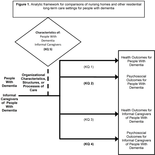 Figure 1: This figure depicts the key questions (KQs) within the context of the populations, interventions, comparisons, outcomes, and settings (PICOS) framework described in the previous section. In general, the figure illustrates how organizational characteristics, structures, or processes of care of nursing homes (NHs) and other residential long-term care (LTC) settings affect mental health and psychosocial outcomes of people with dementia (KQ 1 and KQ 2) as well as informal caregivers of people with dementia (KQ3 and KQ 4). Key Question 5 asks whether there are characteristics of the person with dementia or informal caregiver for which the organizational characteristics, structures, or processes of care differ in how they relate to health and psychosocial outcomes.
