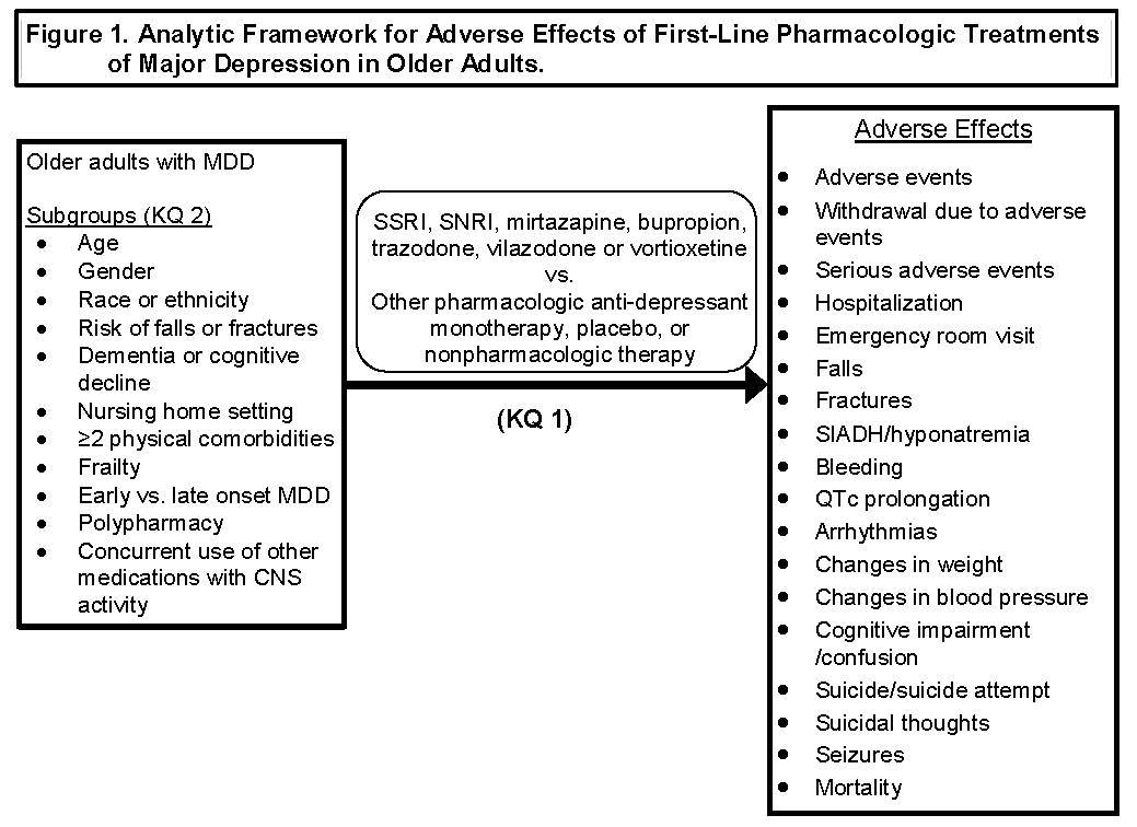 Los efectos adversos de primera línea farmacológicos Los tratamientos de-9058