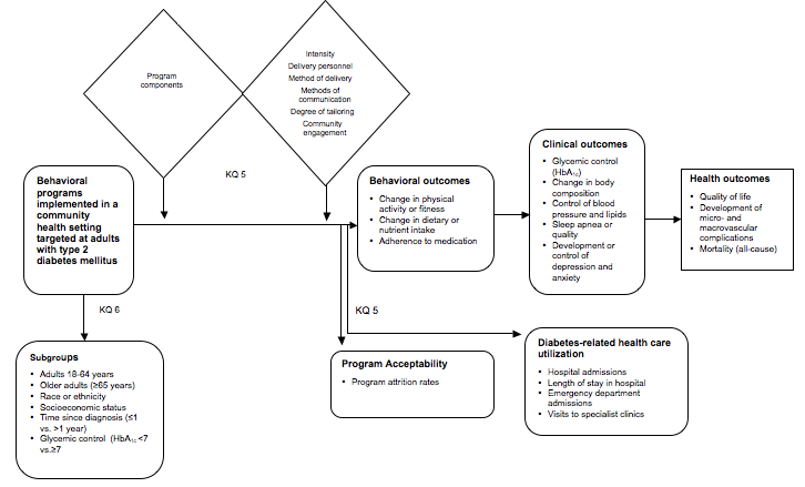 This figure depicts the Key Questions related to patients with type 2 diabetes within the context of the PICOTS described in the previous section. In general, the figure illustrates how program features contribute to the effectiveness of behavioral programs implemented in a community health setting. Program features include program components, program intensity, delivery personnel, methods of delivery and communication, degree of tailoring, and community engagement. Measures of effectiveness include behavioral outcomes (e.g., change in physical activity or fitness, adherence to medication), clinical outcomes (e.g., glycemic control, change in body composition), and health outcomes (e.g., quality of life, development of micro- or macrovascular complications). The effect of behavioral programs on diabetes-related healthcare utilization outcomes (e.g., hospital admissions, emergency department visits) and program acceptability will also be evaluated.