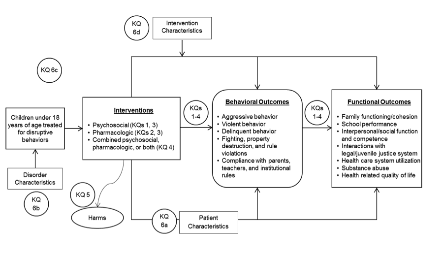 Figure 1 depicts the Key Questions (KQs) within the context of the PICOTS (patients, interventions, comparators, outcomes, timing, setting) and illustrates how a psychosocial (KQs 1, 3), pharmacologic (KQs 2, 3), or combined (KQ4) intervention for children under 18 years of age treated for disruptive behaviors may result in changes to one or more behavioral outcomes such as aggressive behavior; violent behavior; delinquent behavior; fighting, property destruction, and rule violations; and compliance with parents, teachers, and institutional rules (KQs 1-4), functional outcomes such as family functioning/ cohesion; school performance; interpersonal/social function and competence; interactions with legal/juvenile justice system; health care system utilization; substance abuse; health-related quality of life (KQs 1-4), or harms (KQ5). Patient characteristics (KQ6a), disorder characteristics (KQ6b), treatment history (KQ6c), and treatment characteristics (KQ6d) may change intervention treatment effects.