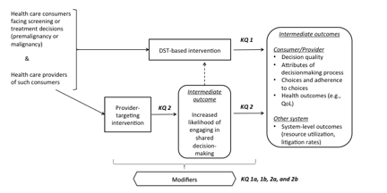 This figure depicts the key questions (KQs) within the context of the PICOTS described in the previous section. In general, the figure illustrates how DST-based interventions may result in such outcomes as decision quality, other attributes of the decision-making process, choices and adherence to choices, health outcomes, and health system-level outcomes, while provider-targeting interventions designed to increase the likelihood of engaging in shared decisionmaking may result in such outcomes as the likelihood of engaging in shared decisionmaking, as well as all other outcomes that may be a result of DST-based interventions.