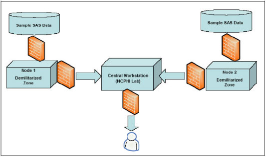 Figure 2 is an illustration depicting the network architecture of the demonstration. Queries executed on sample SAS data pass through firewalls to the two DRN nodes. The DRN nodes are located in virtual demilitarized zones which protect them from unauthorized traffic. The data passes through a firewall from the DRN nodes to the Central Workstation (located within the NCPHI development lab) and then onto the user through another firewall.