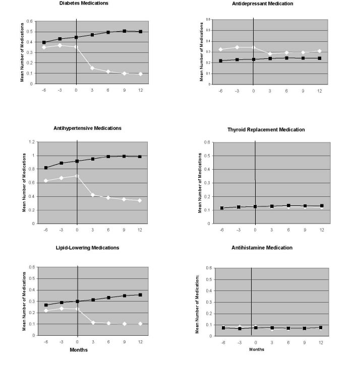 The figure shows six graphs. Each graph compares medication use over time in the surgical group with a nonsurgical group of individuals who were predicted to be obese. Medication use is represented as the mean number of medications used per person. Medication use is shown at 3- month intervals, starting with 6 months before the date of bariatric surgery for patients who underwent surgery and ending with 12 months after the surgery. By 3 months after surgery, the mean number of diabetes medications among enrollees with diabetes decreased to approximately 0.15 from approximately 0.35 at the time of surgery. The mean number of diabetes medications continued to decrease, and at 12 months it was approximately 0.10. In the nonsurgical group, the mean number of diabetes medications was approximately 0.35 at 3 months and it increased to about 0.5 at 12 months. Antihypertensive medications and lipid-lowering therapies also decreased in the surgical group and remained much lower than in the nonsurgical group at 12 months. For antidepressant medications, there was a more modest decrease in the mean number of medications in the surgical group. For thyroid replacement medications, use remained relatively constant in the surgical and nonsurgical groups.