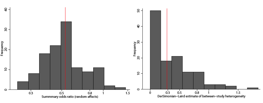 Description: Figure 1 depicts the distribution of meta-analysis results of all subsets of three studies drawn from the 10 available studies investigating palliative chemotherapy versus supportive care and/or delayed chemotherapy for the treatment of advanced or meatstatic colorectal cancer. The results are presented via two histograms, one graphing the summary odds ratio (random effects) along the x-axis, and the other between-study heterogeneity (DerSimonian-Laird estimate). In both histograms, the y-axis represents frequency. A vertical line on each panel of the figure indicates the estimates for the entire set of 10 studies.
