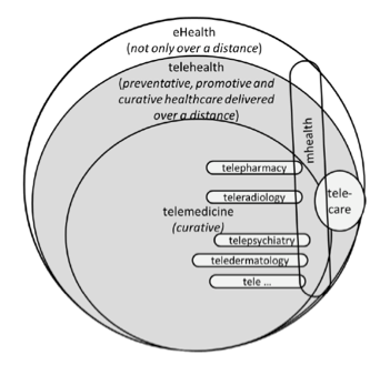 Figure 1. This figure is a series of nested and overlapping circles to represent the varied definitions of telehealth. The largest circle is eHealth (not only over a distance), a smaller circle within the eHealth circle is telehealth (preventative, promotive and curative healthcare delivered over a distance), within the telehealth circle is telemedicine (curative). Within the telemedicine circle are telepharmacy, teleradiology, telepsychiatry, teledermatology and tele... to represent all other telemedicine possibilities. An oval that overlaps all of the circles is mHealth. A circle overlapping eHealth, telehealth, telemedicine and mHealth is telecare.