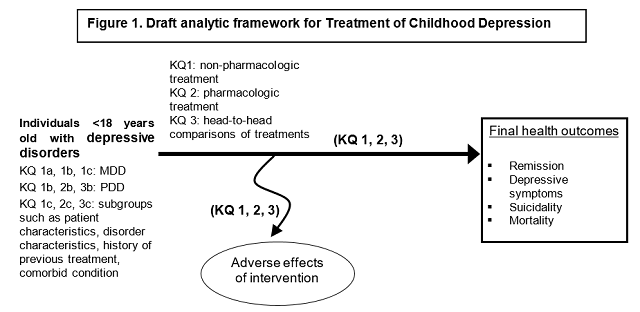 This figure depicts the key questions within the context of the PICOTS for childhood depressive disorders. In general, the figure illustrates how pharmacologic and/or pharmacologic treatments versus other treatments or control for major depressive disorder, pervasive depressive disorder and patient subgroups may result in final health outcomes such as remission, depressive symptoms, suicidality, and mortality. Also, adverse events may occur at any point after the treatment is received.