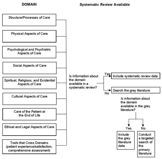Figure 1 represents the search flow defined in the protocol. Eight domains based on the National Consensus Project Clinical Practice Guidelines for Palliative Care (structure/process of care; physical aspects of care; psychological and psychiatric aspects of care; social aspects of care; spiritual, religious, and existential aspects of care; cultural aspects of care; care of the patient at the end of life; ethical and legal aspects of car) as well as an additional domain (tools that cross domains) are identified. If a domain is identified by a systematic review, that information will be used. If there is not an available systematic review on a domain, the grey literature will be searched. If we cannot identify any information about a domain in the grey literature, we will conduct a targeted systematic review of the primary literature.