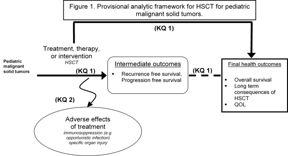 "Figure 1 depicts a provisional analytic framework for hematopoietic stem-cell transplantation for pediatric malignant solid tumors. The framework begins on the left with ""pediatric malignant solid tumors,"" which is linked on the horizontal axis (indicating Key Question 1) with treatment, therapy, or intervention (in this case, stem-cell transplantation) to a box indicating intermediate outcomes (recurrence-free survival, progression-free survival) and then to a box indicating final health outcomes (overall survival, long-term consequences of stem-cell transplant, and quality of life). Key Question 2, adverse effects of treatment, branches off of the Key Question 1 axis and pertains to such effects as immunosuppression (for example, opportunistic infection) and specific organ injury."