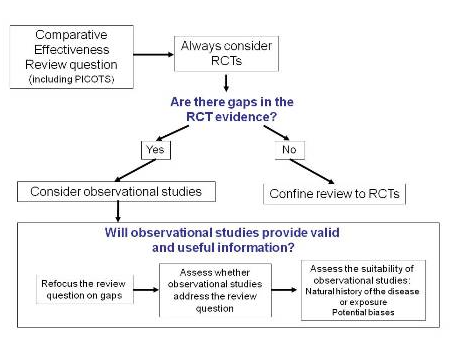 A flow chart describing pathway by which a reviewer for a comparative effectiveness review question might consider whether observational studies provide valid and useful information. The reviewer should always consider RCTs and if there are no gaps in the evidence, then may confine the review to RCTs. However, if there are gaps in the evidence, the reviewer should consider observational studies. When considering if the observational studies will provide valid and useful information, the reviewer should first refocus the review question on the gaps, then assess whether observational studies address the review question, and finally assess the suitability of observational studies given the natural history of the disease or exposure and potential biases.
