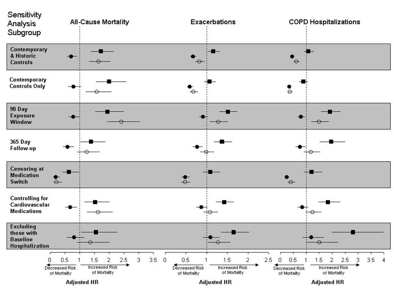 Figure 1 compares tiotropium-containing regimens to inhaled corticosteroids plus long-acting beta-agonists for the following outcomes: all-cause mortality, exacerbations, and chronic obstructive pulmonary disease hospitalizations. Each regimen for each outcome is shown in terms of decreased or increased risk of mortality. The sensitivity analysis subgroup for which findings are shown are: contemporary and historic controls, contemporary controls only, 90 day exposure window, 365 day follow-up, censoring at medication switch, controlling for cardiovascular medications, and excluding those with baseline hospitalization. The reduced risk associated with tiotropium plus inhaled corticosteroids plus long-acting beta-agonists was consistently seen in each sensitivity analysis for all three outcomes.