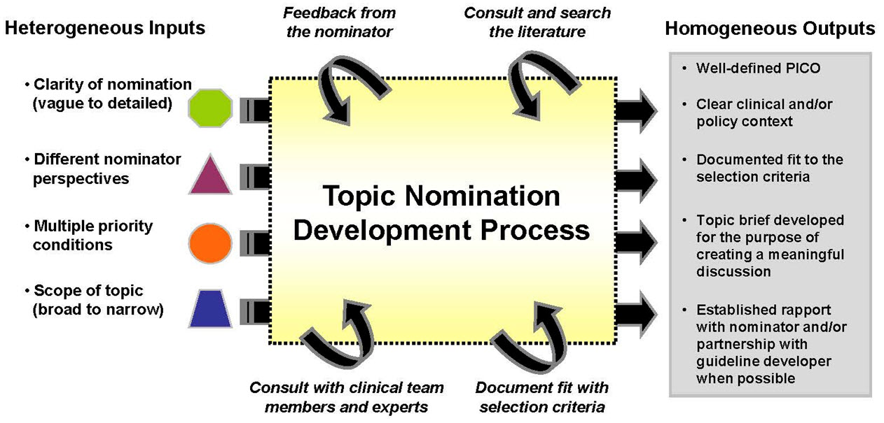 Figure 1. Challenging diversity of topic nominations