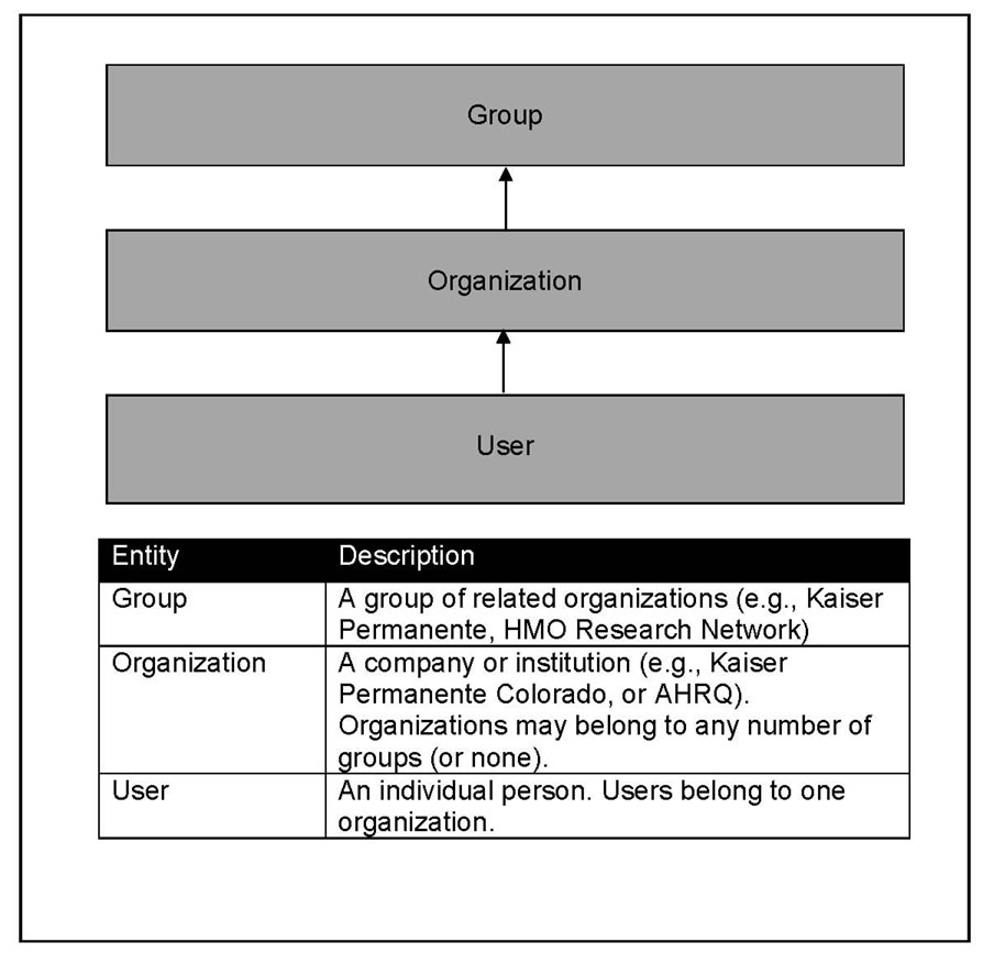 Figure 2 shows the access control hierarchy. All users gain system permissions depending on the organizations to which they pertain or the groups to which their organizations pertain.