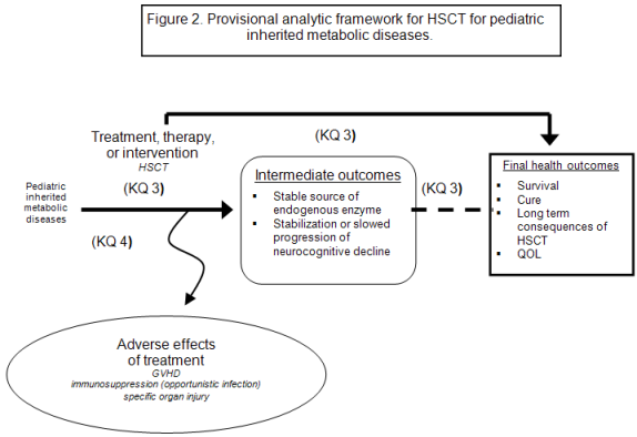 "Figure 2 depicts a provisional analytic framework for hematopoietic stem-cell transplantation for pediatric inherited metabolic diseases. The framework begins on the left with ""pediatric inherited metabolic diseases,"" which is linked on the horizontal axis (indicating Key Question 3) with treatment, therapy, or intervention (in this case, stem-cell transplantation) to a box indicating intermediate outcomes (stable source of endogenous enzyme, stabilization or slowed progression of neurocognitive decline) and then to a box indicating final health outcomes (survival, cure, long-term consequences of stem-cell transplant, and quality of life). Key Question 4, adverse effects of treatment, branches off of the Key Question 3 axis and pertains to such effects as graft versus host disease, immunosuppression (for example, opportunistic infection) and specific organ injury."