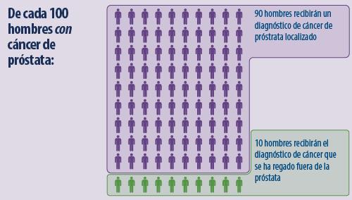asistentes médicos pueden hacer exámenes de próstatas