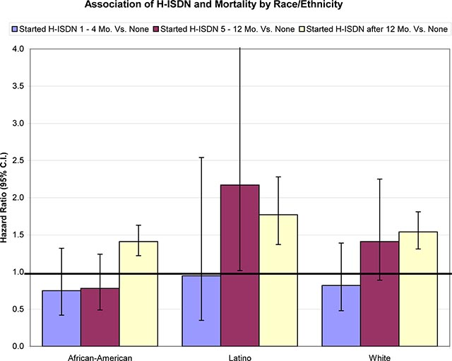 Figure 3 illustrates the association of hydralazine/isosorbide exposure and the risk-adjusted hazard ratio for mortality by the three racial/ethnic groups. The hazard ratios for African-American patients are illustrated by the group of three bars on the left; the hazard ratios for Latino patients are illustrated by the group of three bars in the middle; and the hazard ratios for White patients are illustrated by the group of three bars on the right. The reference population for all three racial/ethnic groups are patients who never received hydralazine/isosorbide. The vertical lines extending above and below the top of each bar show the 95% confidence limits for the hazard ratios. The blue bars illustrate the hazard ratios for patients who started hydralazine/isosorbide between 1 and 4 months following the diagnosis of heart failure; none of these hazard ratios is significantly different from 1.0. The maroon bars are illustrate the hazard ratios for patients who who started hydralazine/isosorbide between 5 and 12 months following the diagnosis of heart failure; the hazard ratios for the African-American and White patients are not significantly different from 1.0; while the hazard ratio for the Latino patients is barely significantly greater than 1.0. The yellow or beige bars illustrate the hazard ratios for patients who started hydralazine/isosorbide more than 12 months following the diagnosis of heart failure; these hazard ratios are significantly greater than 1.0 for all three racial/ethnic groups.