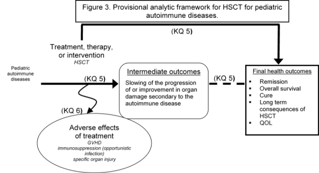 "Figure 3 depicts a provisional analytic framework for hematopoietic stem-cell transplantation for pediatric autoimmune diseases. The framework begins on the left with ""pediatric autoimmune diseases,"" which is linked on the horizontal axis (indicating Key Question 5) with treatment, therapy or intervention (in this case, stem-cell transplantation) to a box indicating intermediate outcomes (slowing of the progression of or improvement in organ damage secondary to the autoimmune disease) and then to a box indicating final health outcomes (overall survival, long-term consequences of stem-cell transplant, and quality of life). Key Question 6, adverse effects of treatment, branches off of the Key Question 5 axis and pertains to such effects as graft versus host disease, immunosuppression (for example, opportunistic infection) and specific organ injury."