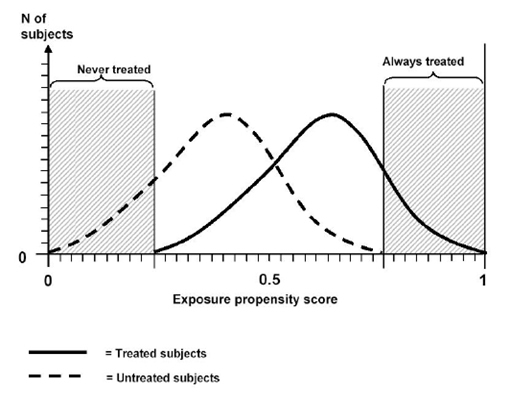 This figure is a graph showing the propensity score distribution for treated and untreated subjects. The x-axis is the propensity score (labeled exposure propensity score) ranging from 0 to 1. The distributions illustrate a possible finding: that there might be areas of non-overlap of the propensity scores. These areas of non-overlap occur in the upper and lower tails of the propensity score distribution. In the upper tail of the propensity score distribution, only treated subjects are present, while in the lower tail of the distribution, only untreated subjects are present.